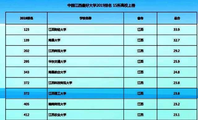 贛州最好的一所大學,在江西省高校中排位和影響力怎么樣?