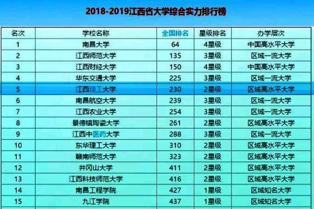 赣州最好的一所大学,在江西省高校中排位和影响力怎么样?