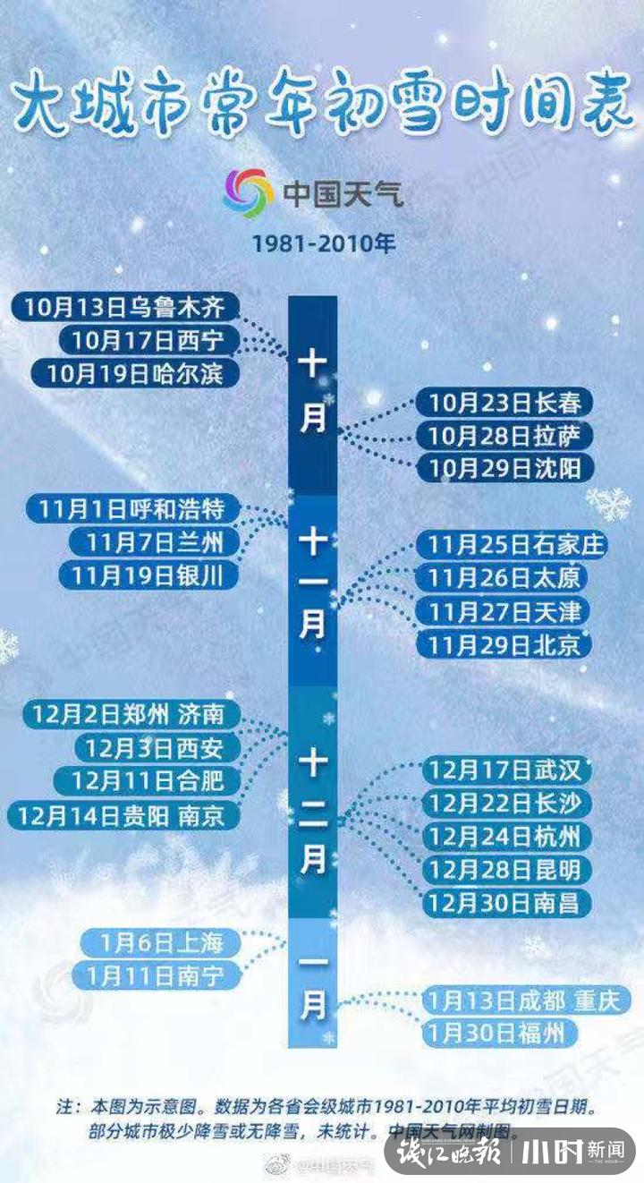 北京多地迎来初雪,杭州未来七天多阴雨,下周