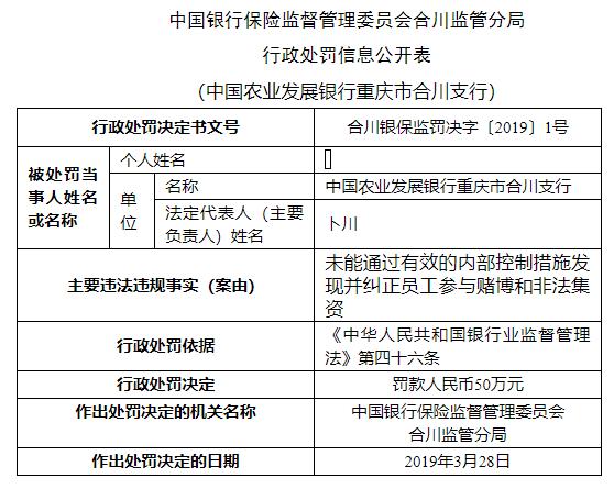 因内部管理失控,农业银行、农业发展银行被罚110万元