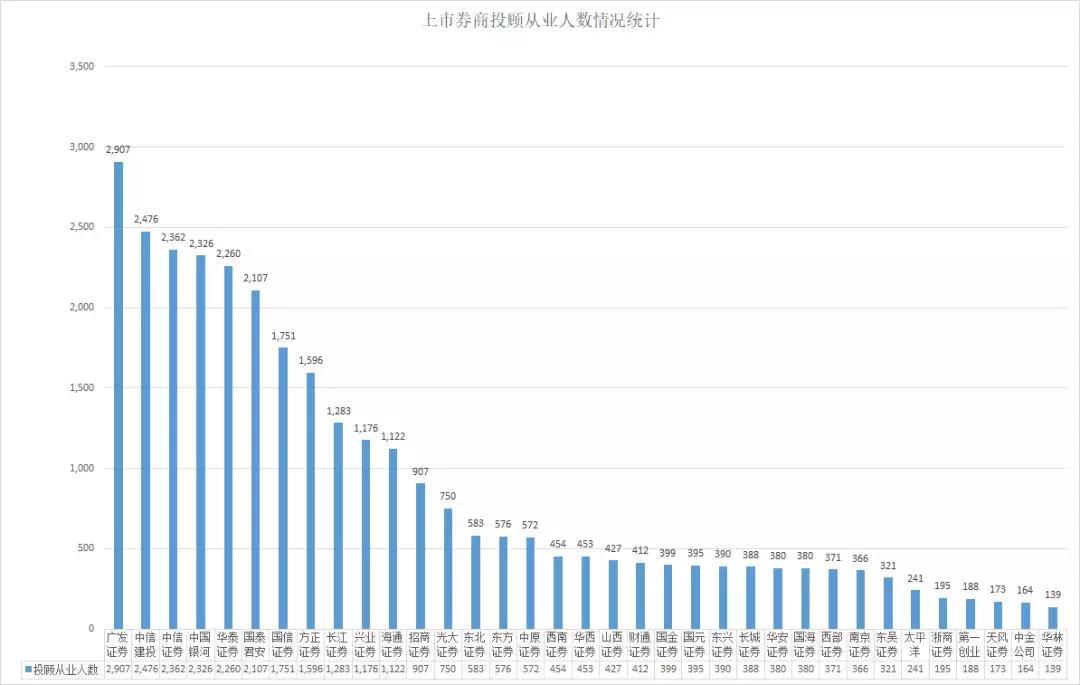 去年增加近5000人!券商财富管理转型比拼投顾人才实力